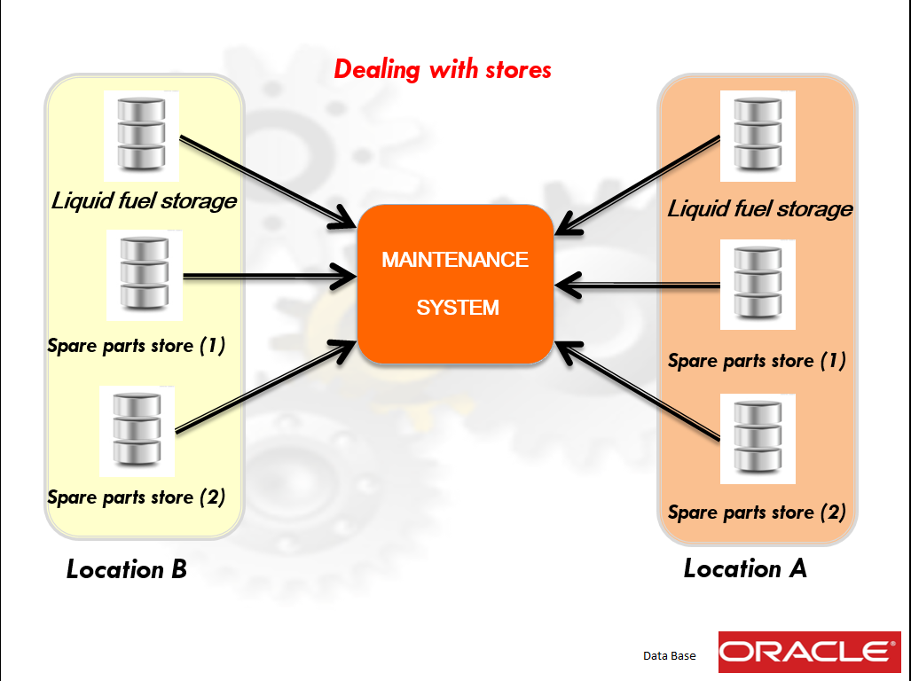 Dealing with stores Maintenance Management system