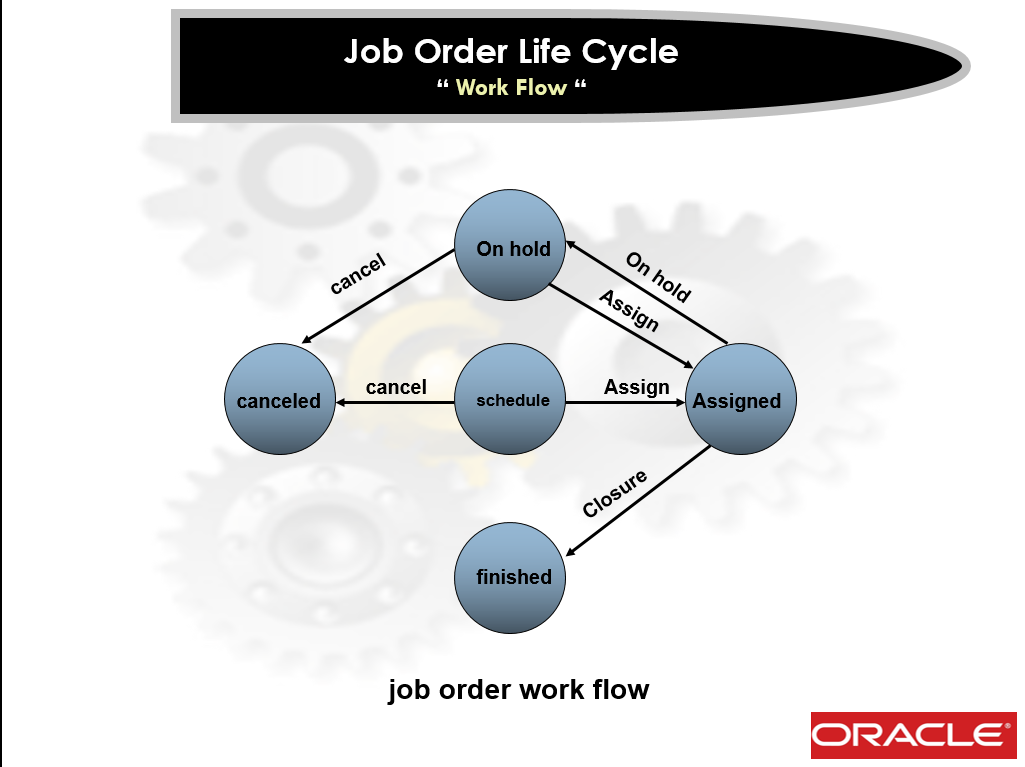 Job Order Life Cycle